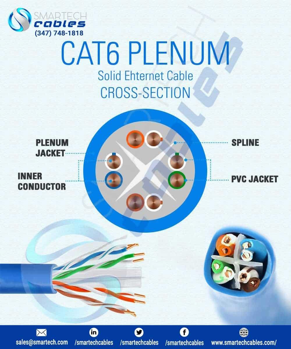 1000ft Cat6 Plenum Solid Bulk Cable UTP CMP 23AWG 550Mhz Yellow Blue Black White